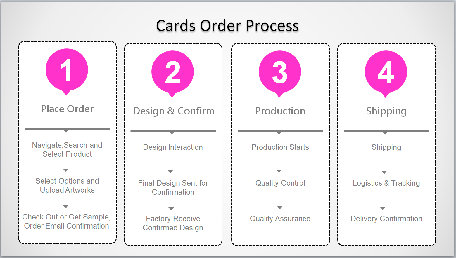 Cards ordering steps and process